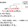 call+(人)+(名前)を覚えよう!-英語嫌いな子のための簡単理解法-