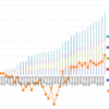 【トラリピ5すくみ】トラリピ5すくみハーフ&ハーフ第40週 (10/2) :年利換算19.1%です。過去最高益更新。さすが5すくみ!とても良い推移が続きます。