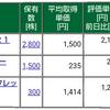 保有株式と資産状況☆2020/9/19(土)