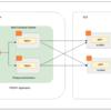 クライアント認証とPath Based Routingが必要なサーバをAWSで構築(後編:App層)