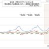 全日本  新型コロナウイルス 治療中および重症患者数など、一週間毎の増加数動向  (9月17日現在)
