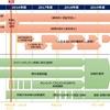 政府、オリパラCSIRTを2017年度より体制構築 - 2019年には試験運用