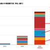 IBMへの期待値がまた上がった・・・人工知能「ワトソン」を活用したサービスの年間売上が1兆円突破!?