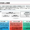 記事:ブライトパスに質問してみました。「来年4月4日から始まる東証の市場区分の変更でブライトパスはどうなるのか?」