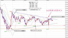週間テクニカル分析レポート 2020/03/23~2020/03/27 リスク回避の米ドル高、円高が進むと予想