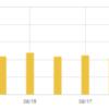 【運営報告】ブログ10ヶ月目は連続で10万PV突破し安定した月でした
