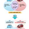 【自動車保険】自動車保険の更新(家族の自動車保険と組合わせて節約)