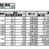 【投資系youtuber の成績表】ダン高橋に従えば間違いなし!!~おすすめ銘柄で売買シミュレーションしてみた~