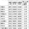 私立大学入試の志願者数、延べ人数と実数