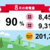 岩手県花巻市1号・2号発電所8月度の総発電量