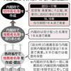 通常国会きょう召集 焦点の「桜を見る会」名簿問題は - 東京新聞(2020年1月20日)