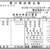 株式会社カービュー 第22期決算公告