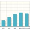 jQueryグラフ描画ライブラリjqplotで棒グラフを描く