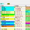 【考察】第59回宝塚記念の登録馬を見てどう思う??
