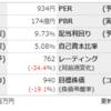 【ひとりブレスト】 4718 早稲田アカデミー