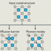 Computational predictions of energy materials using density functional theory