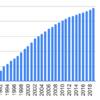 1990年からリンナイを積み立て投資するとどうなるか