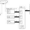 Raspberry PiでFT232Hのi2cデバイス制御(2)