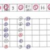 ■ Scale Study Note 11 : C Dorian Scale
