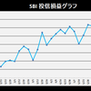 株式投資 7月第5週の成績