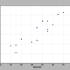 Python3(pandas, Scipy, StatsModels)で、要約統計量、相関係数、p値、単回帰分析。statsmodels.formula.api.ols(), statsmodels.formula.api as smf, smf.ols()