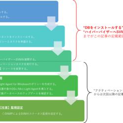 Kaspersky製品ナレッジ 第12回 ~Kaspersky Security for Virtualization Light Agentのインストール①~
