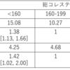 日本人の研究からわかるコレステロールのリスクの実態