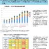 衛星分野で米中逆転。宇宙、5G、海底等の「デジタルシルクロード」で世界支配目指す中国。日米欧は対抗して、巨額の科学技術投資を!