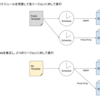 Operation Orchestration ServiceでAlibaba Cloudリソースを操作する