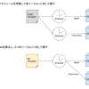 Operation Orchestration ServiceでAlibaba Cloudリソースを操作する
