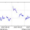 8月21日からの日経平均株価を見ながら、投資戦略を考えよう!
