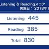 楽しく学べるTOEIC1ヶ月で830取った勉強法!【リスニング編】