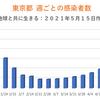 東京都  新型コロナ 732人感染確認 5週間前の感染者数は510人