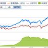 ひふみプラスのリターン1年で21%と絶好調も流出とまらず。日本もまだ捨てたものではないが私が投資するなら。。