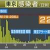 Go To トラベルキャンペーン(7月22日)始動!東京都で新たに「243人」が新型コロナに感染(令和2年7月10日)都内の感染者数としては過去最多【Yahoo掲示板・ヤフコメ抜粋】