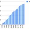1990年から日産化学を積み立てるとどうなるか