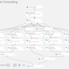Azure Machine Learning のTime Series Forecasting解説