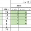 各州支持率&選挙人獲得数【~11/6】