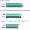 過去30年余で、アメリカの父親は大きく変化