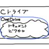 OneDriveは従来のクラウドイメージとは異なる環境@ドライブ階層でイメージを理解するべし!