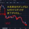 【また下げる】米長期金利とハイテク株は反比例 - トライオートETF【いつまで?】