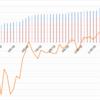 【ペソ円2すくみ】トラリピのメキシコペソ円2すくみ検証。第43週 (11/14)は年利換算75.9%。再度劇的に上がり過去最高益を更新です!