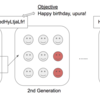 遺伝的アルゴリズムでAIに自分の誕生日を祝ってもらう