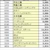 【株】2017年実績(第三次ビギナーズラック?)