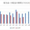 【資産運用】2020年8月の配当金・分配金収入