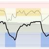 ジョギング12.09km・Tペースクルーズインターバル(1週間ぶり)
