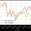 つみたてNISAの資産公開 2018/7/16(eMAXIS Slim先進国株&新興国株)