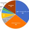 Fantas Fundingの投資状況 (2020年11月7日)