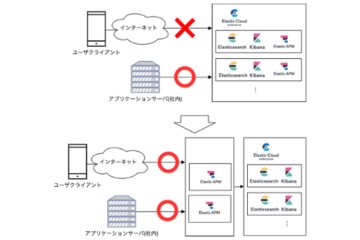 Kubernetes上へのElastic APMサーバの自動デプロイについて