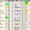 第37回ジャパンカップ(GI)